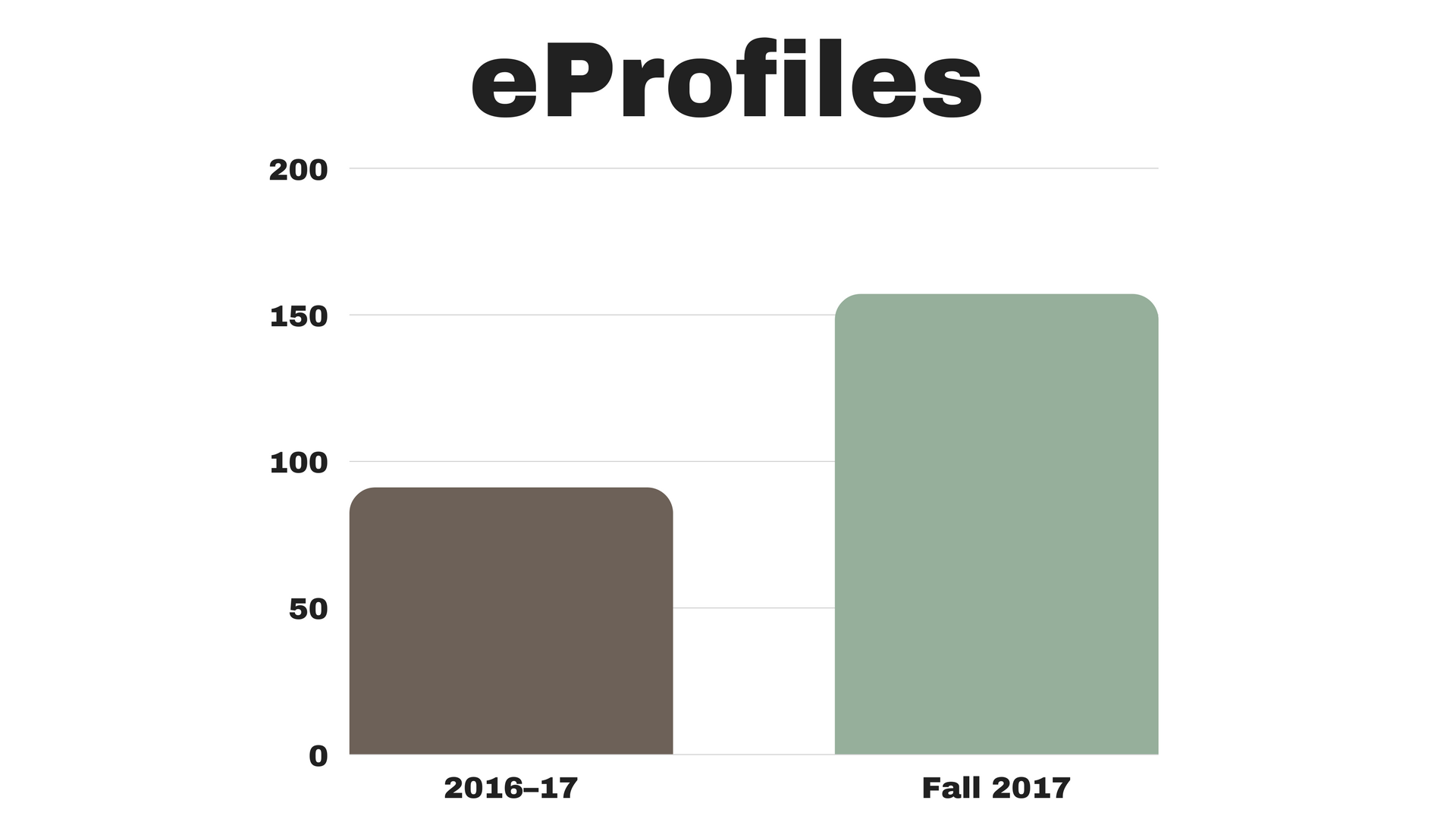 chart showing data for 2016 and fall 2017 eprofiles